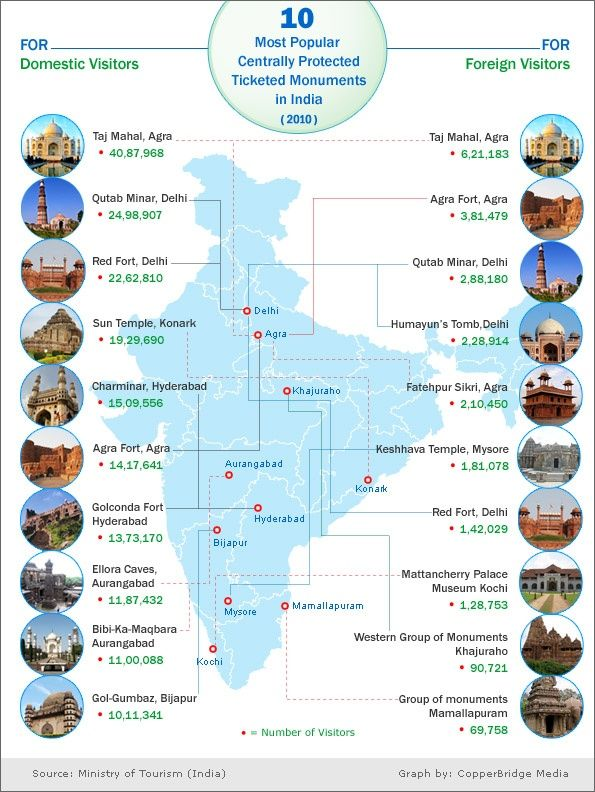 10 Most Popular Protected #Monuments in #India.  #Heritage_Travel Graph #SamSanTravels