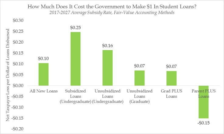 AEI// Trump is right: let's end subsidized student loans -- The subsidized student loan program costs billions, drives up the price of college, and fails to realize the progressivity it was designed to achieve.