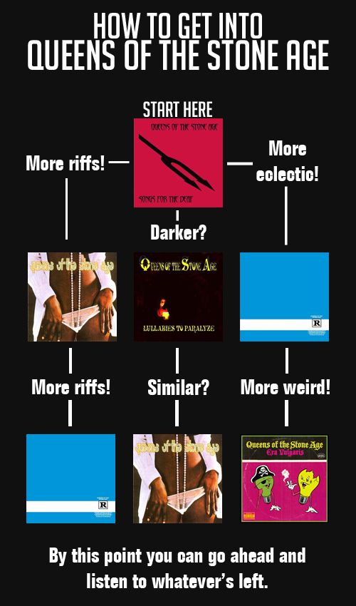 Flowchart: Queens Of The Stone Age