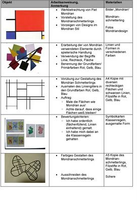 kunstraum: The Mondrian butterfly