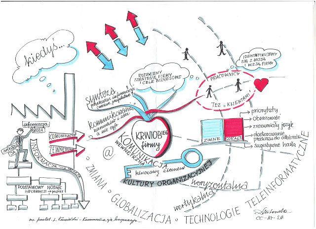 Robiąc notatki graficzne ważne jest dostrzeganie metafor - tu komunikacja wewnętrzna w firmie jako krwioobieg