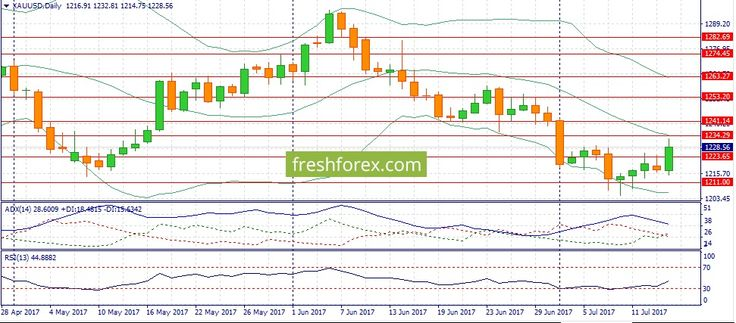 Weekly analytics- Forex Fundamental Analysis – S&P500 is Ready to Set New Records! http://betiforexcom.livejournal.com/26360782.html  Forecast for the week July 17 through July 21:XAU/USD:This week I expect gold flat. It is possible to refer US dollar fall to positive factors. Gold and dollar historically move in the opposite directions. Greenback is now trading at its 10-month lowest. June consumer prices release is to blame, traders were disappointed, which caused huge dollar sales because…