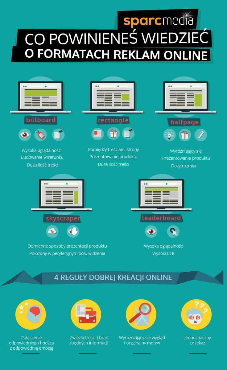 Co powinieneś wiedzieć o formatach reklam online?  #reklamaonline #reklamainternetowa #rtb #programmaticbuying
