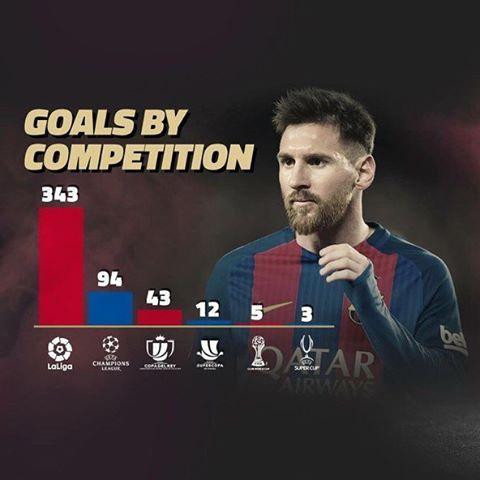 Messi goles por competiciones. Infografia de @DidYouKnowMessi #messi #messi500 #infographic #dataviz #fcbarcelona