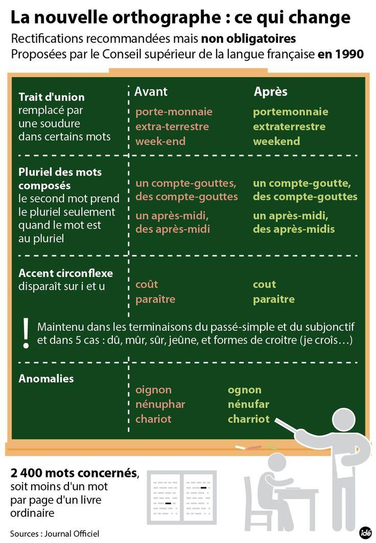 Le français et vous — La nouvelle orthographe : ce qui change