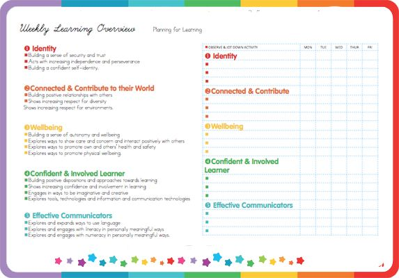 Emergent curriculum early childhood lesson plan sign up for Early years learning framework planning templates