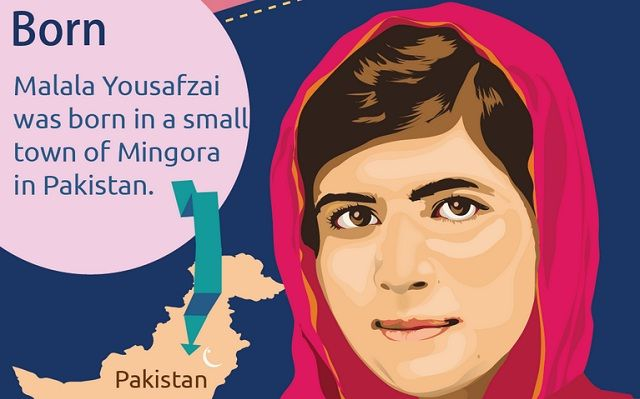 Malala Yousafzai was born in small town of Mingora in Pakistan. She is an ordinary school-going teenager but her fearless nature & daring acts have made her famous across the world. She was awarded with Pakistan's National Peace Award for raising her voice against the gender bias. UN has declared Malala's birthday, July 12 as Malala day!