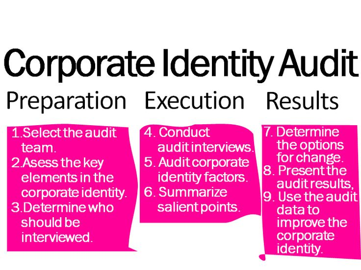 What is the corporate identity audit?