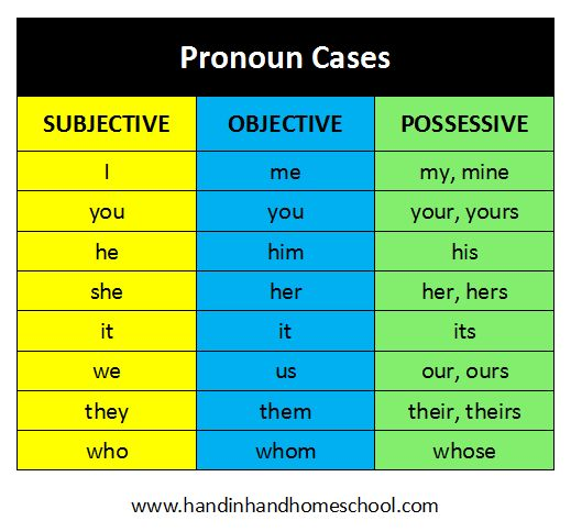 Subjective, Objective, and Possessive Pronoun Cases. Free online activities to quiz
