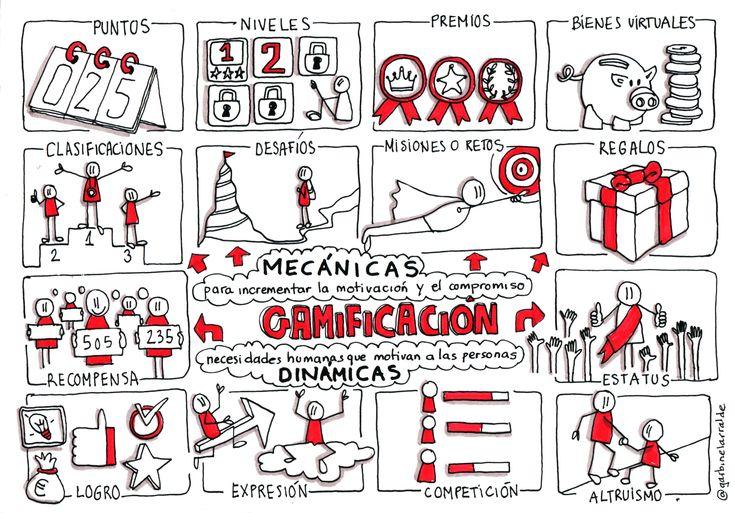 Mecánicas de #gamificación #aprendizaje significativo by @garbinelarralde