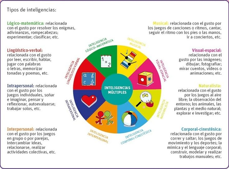 multiple intelligences pro con Discuss the different types of approaches to both defining and measuring intelligence, and discuss some of the controversies in this area is it possible to.
