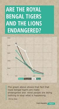 Infographic: Are the royal bengal tigers and the lions endangered? -
