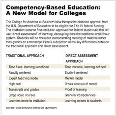 Best Competency Based Education Images On