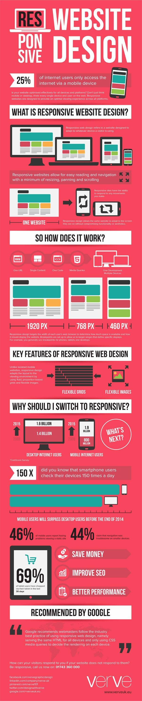 15 Interesting Infographics Web Designers Will Enjoy