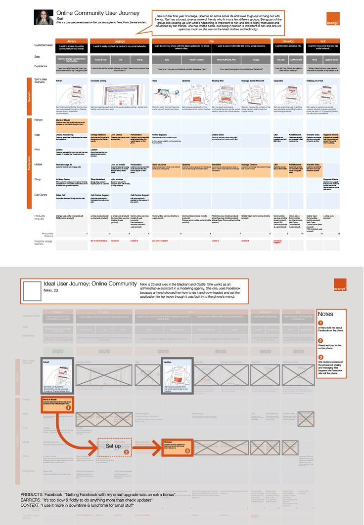 Comparative customer journeys with a mobile social network - Orange