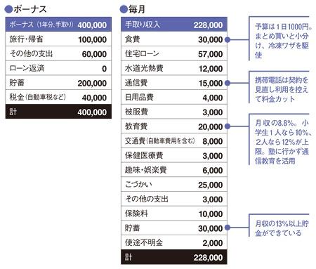 「食費月3万円」倹約パワーがあれば老後も安泰 -「実物の家計簿」拝見【年収300万】