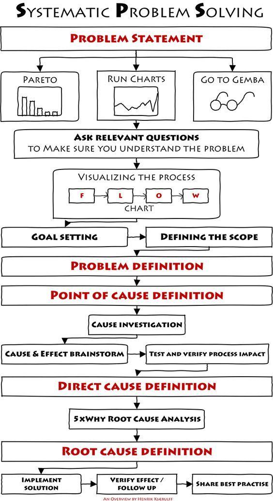 The Most Successful Problem Solving Method - I have ever used | Henrik Kjærulff | LinkedIn: