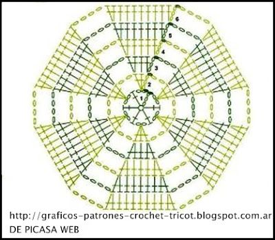 PATRONES - CROCHET - GANCHILLO - GRAFICOS: GRANNY TEJIDOS A GANCHILLO SU PATRON