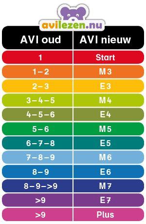 AVI conversietabel: Oude AVI-niveau omzetten naar nieuwe | AVI lezen