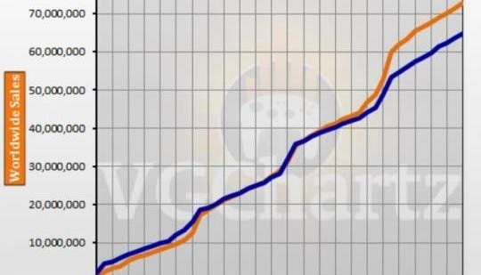 PS4 vs PS3 and Xbox 360 VGChartz Gap Charts September 2017 Update: The gap grew in favor of the combined sales of the PS3 and Xbox 360 when…