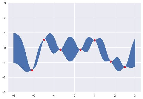 Fitting Gaussian Process Models in Python