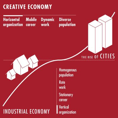 from an Industrial Economy to a Creative Economy