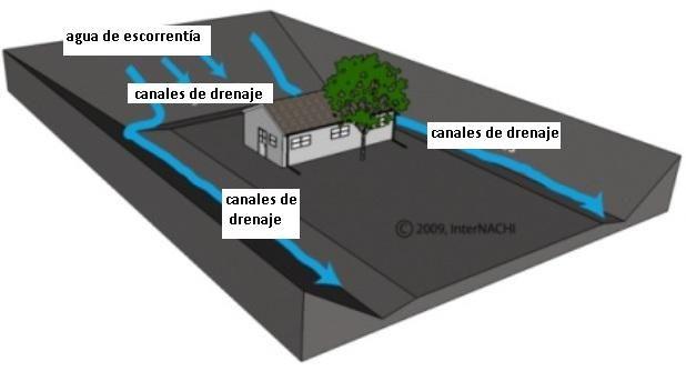 La impermeabilización básica para sótanos - InterNACHI