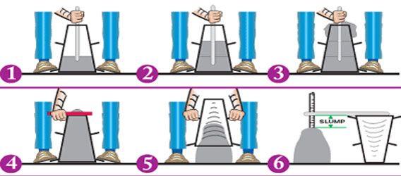 CONCRETE TEST - SLUMP TEST