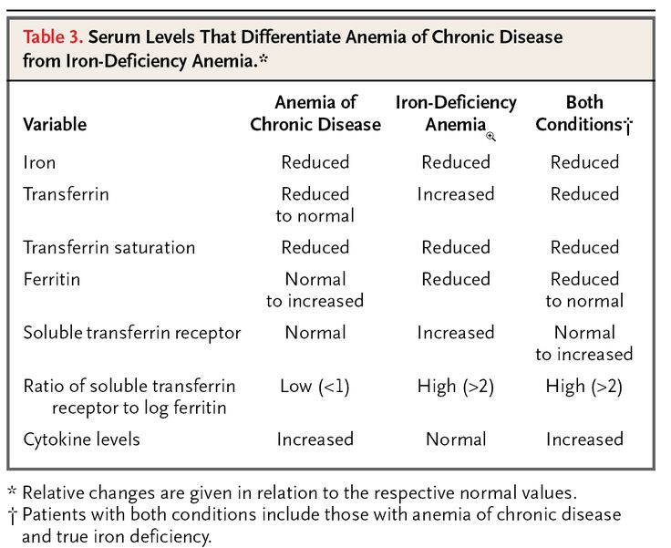 iron deficiency anemia case study answers Anemia, iron deficiency (ida) quick answers: pharmacy dipiro cv,  schwinghammer tl dipiro cv, schwinghammer tl eds cecily v dipiro, and  terry l.