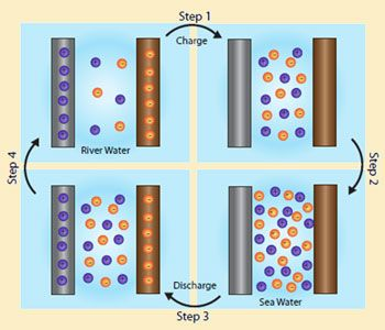The battery that electrochemically extracts energy that would be otherwise released as entropy© ACS/Nano Letters The battery extracts energy through sodium and chlorine ions' movements into and out of the crystal lattice of the electrodes. The battery discharges in seawater as chlorine is taken up by the silver electrode and sodium is taken up by the manganese dioxide electrode. The ions are released when the battery charges in freshwater.
