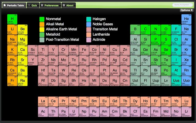 Useful Periodic Table  A periodic table can be useful for those in physics, chemistry, or any of the sciences and engineering disciplines.  This is a periodic table of the elements that has all the elements and most of their respective properties collected and stored in one easy to use and simple to find location.  Contained within this periodic table is a unit converter that will convert some of the scientific dimensions.