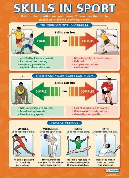 Skills in Sport Poster
