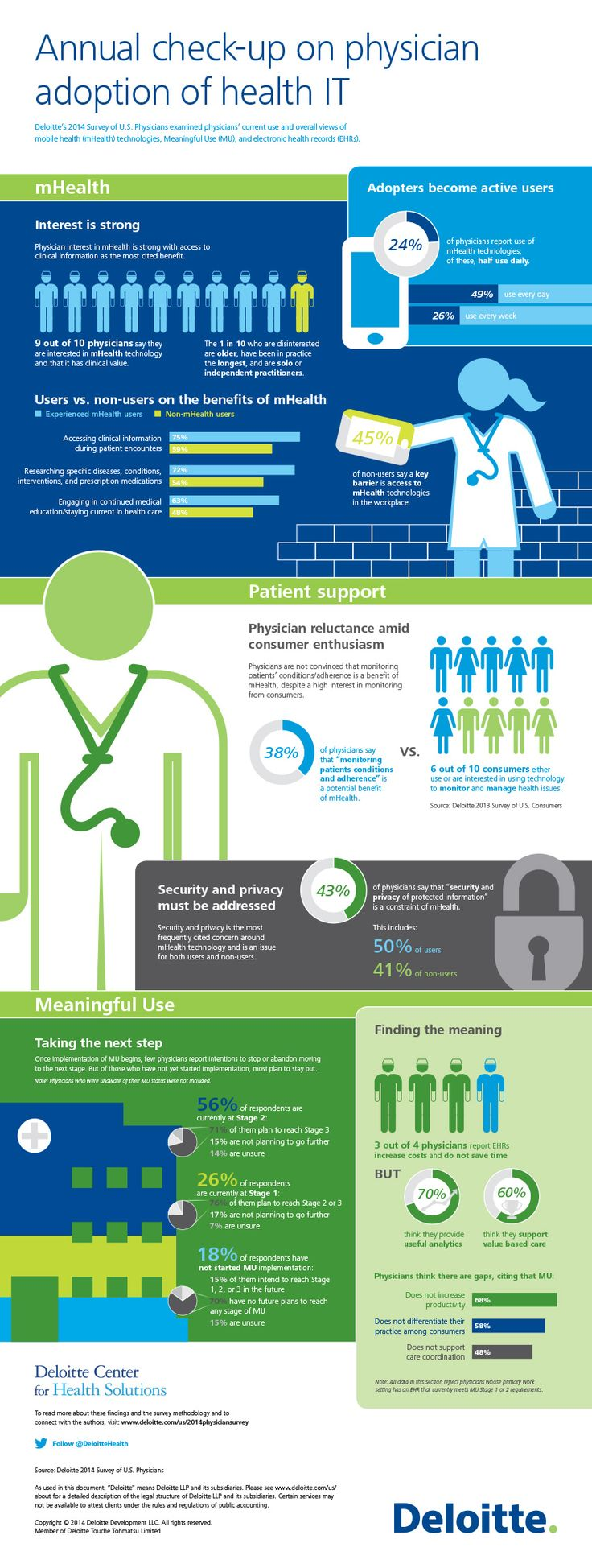 Annual check-up physician adoption of #HealthIT