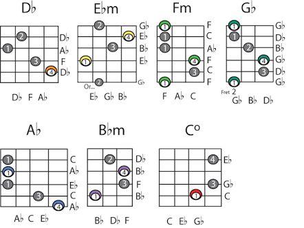 Best 25+ B flat guitar chord ideas only on Pinterest