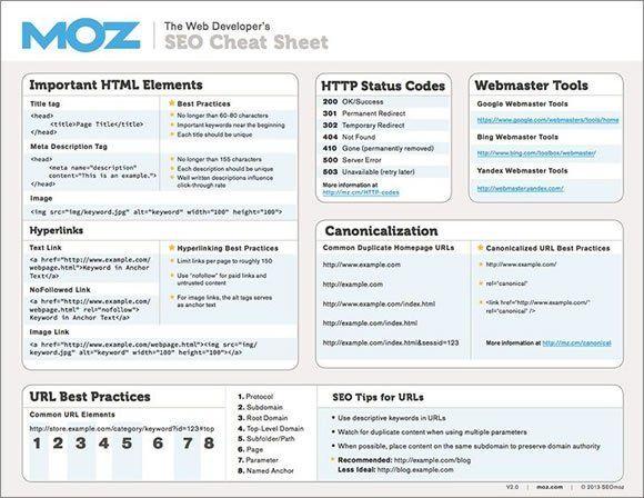 12 best Technology images on Pinterest Cheat sheets, Website - best of api blueprint url parameters