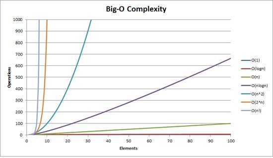 Big O Analysis in Plain English