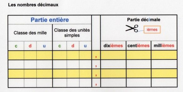 Tableau nombres décimaux par Fantadys