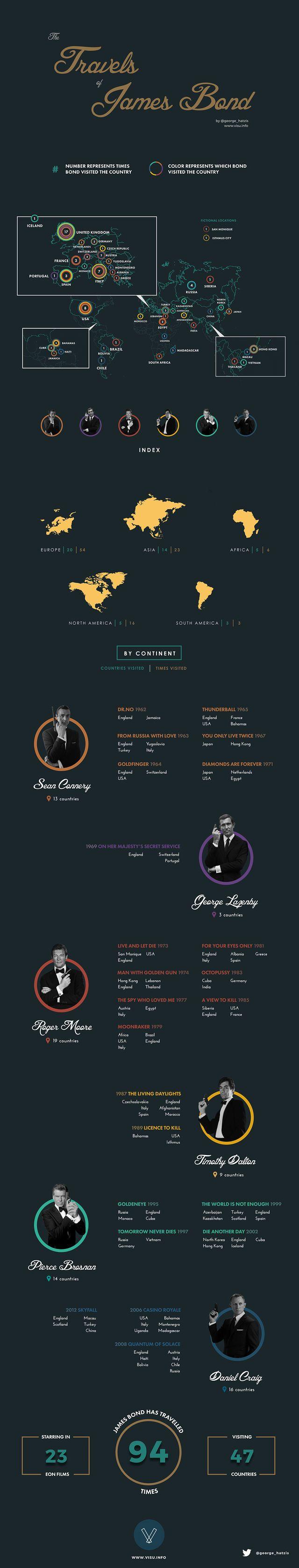 Super Spy Infograph: The Travels of James Bond | moviepilot.com