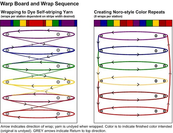 Warp board and wrap sequence for creating self-striping yarn