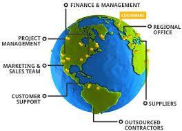 Sales Force Management Software
