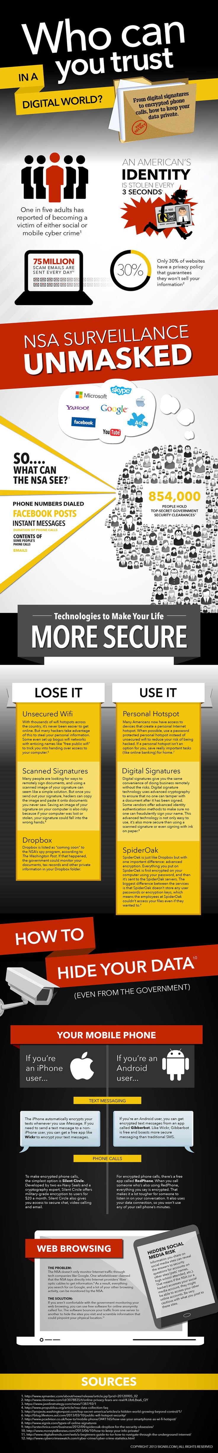 Who Can You Trust in a Digital World? From #Digital Signatures to Encrypted Calls. - #infographic #technology