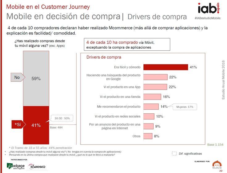 #MÓVIL · [Estudio] · El móvil, herramienta de compra: +40% de los internautas españoles lo usan: http://snip.ly/ww8be