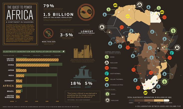 The quest to power Africa #infographics #Africa: Africa Infographics, African, Power Africa, Photo, Info Graphics, Design, Quest