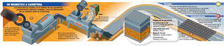 CARRETERAS DE GOMA  Asfaltar con neumáticos reciclados, algo más que ventajas medioambientales.  Si quieres saber todas las ventajas de este tipo de asfalto, sigue este enlace http://bricoblog.eu/carreteras-de-goma