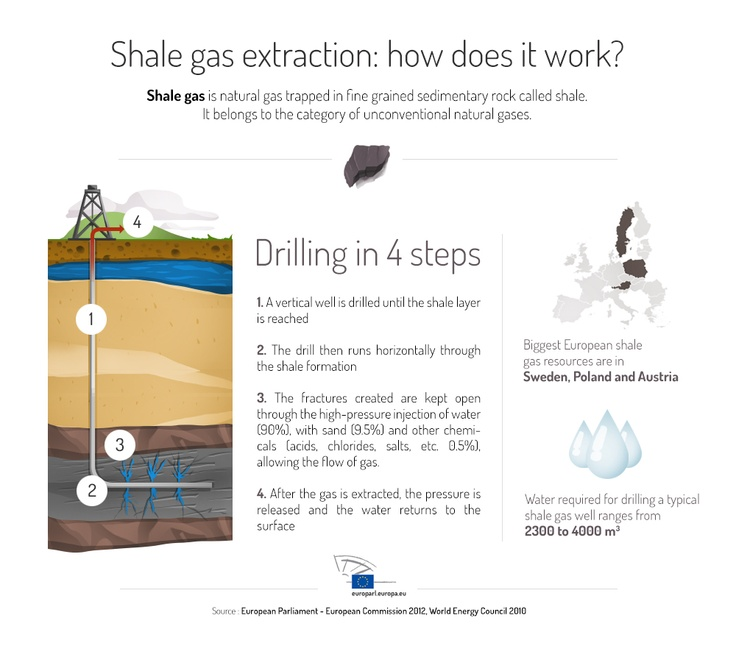 Infographic - Shale gas extraction: how it works