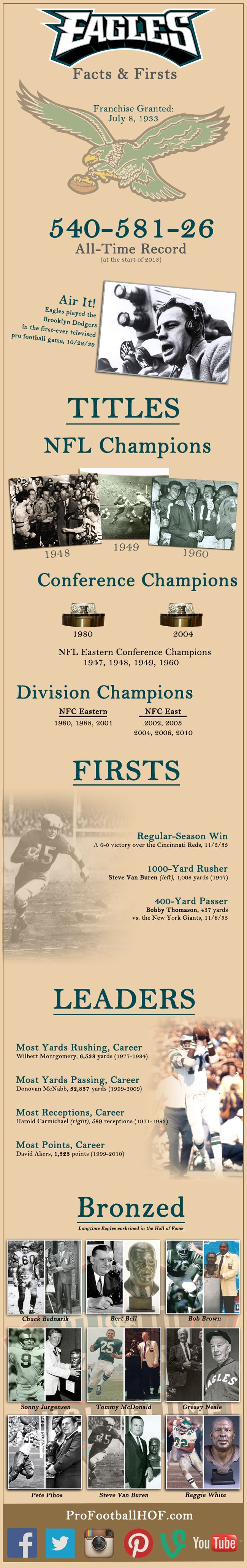 Facts and Firsts: Philadelphia #Eagles   #Infographic