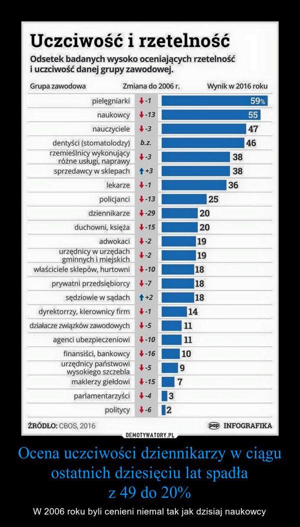 Ocena uczciwości dziennikarzy w ciągu ostatnich dziesięciu lat spadłaz 49 do 20% – W 2006 roku byli cenieni niemal tak jak dzisiaj naukowcy