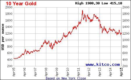 cotizacion onza de oro a 10 años en USD