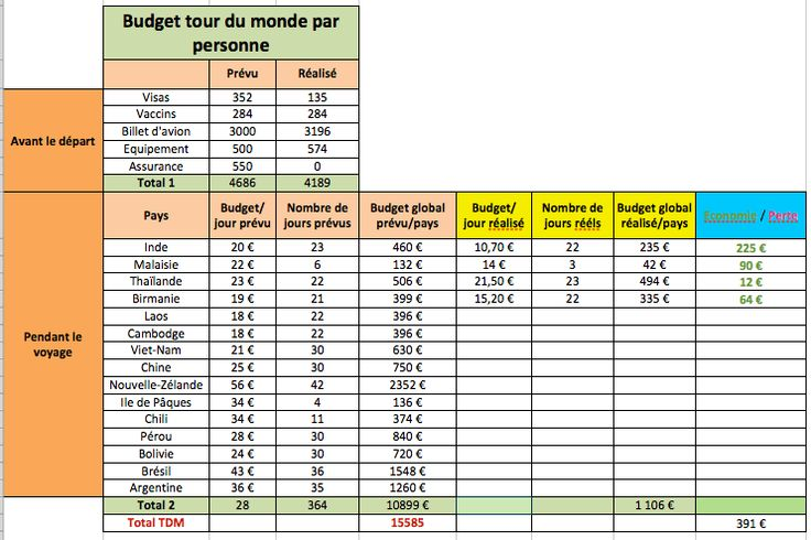 Exemple de budget prévisionnel/budget réalisé