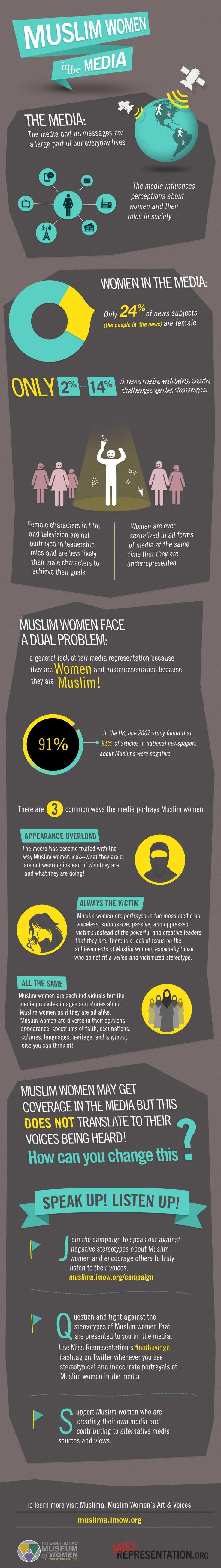 How does the media portray Muslim women? | IMOW Muslima